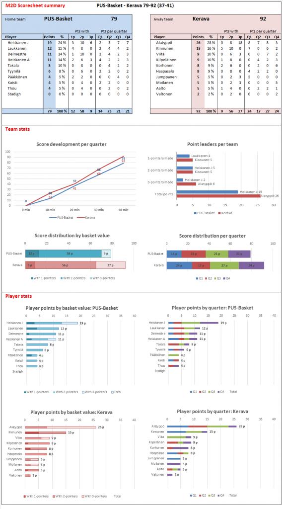 M2D_Scoresheet_2015-08-22-Kerava-PUS_Harjoituspeli
