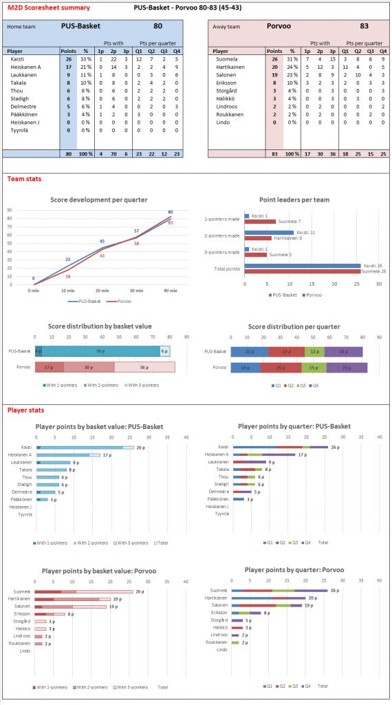 M2D_Scoresheet_2015-08-22-Porvoo-PUS_Harjoituspeli