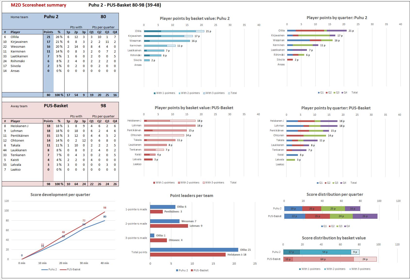 M2D_Scoresheet_2015-11-05_Puhu-PUS