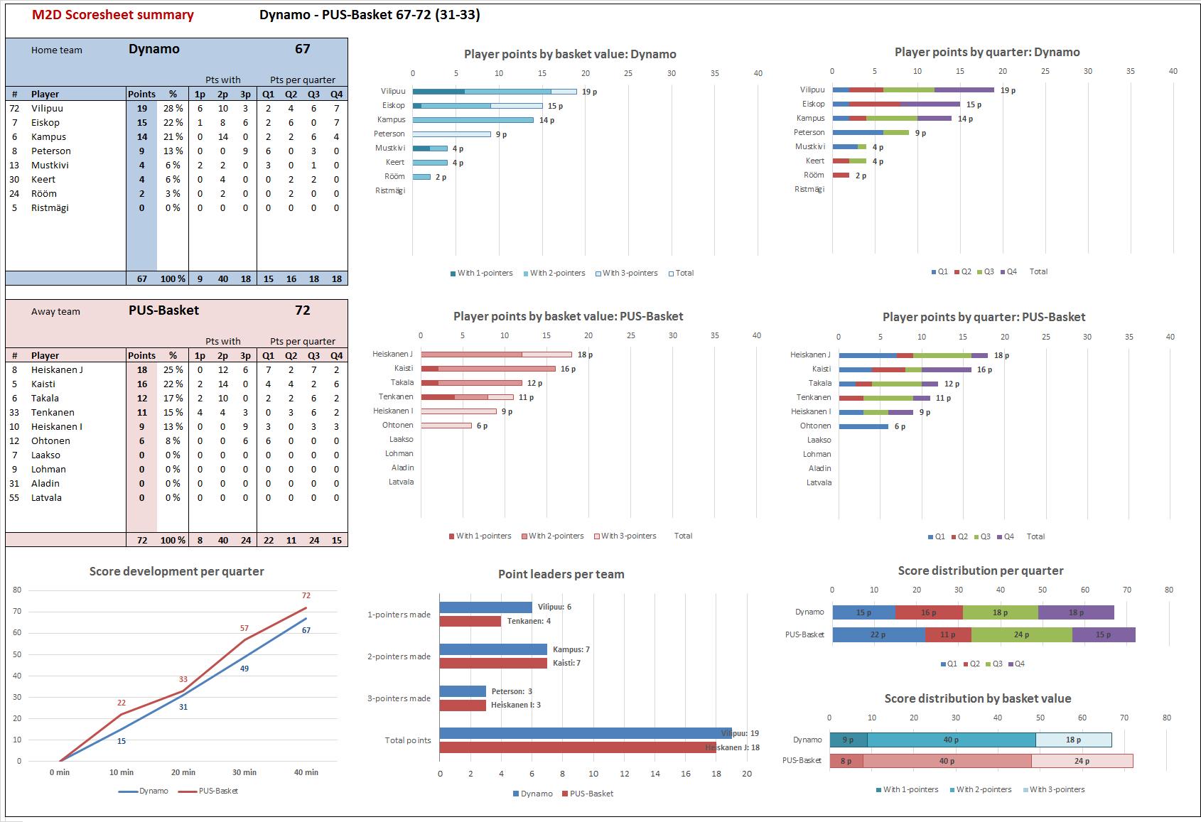M2D_Scoresheet_2015-11-28_Dynamo-PUS